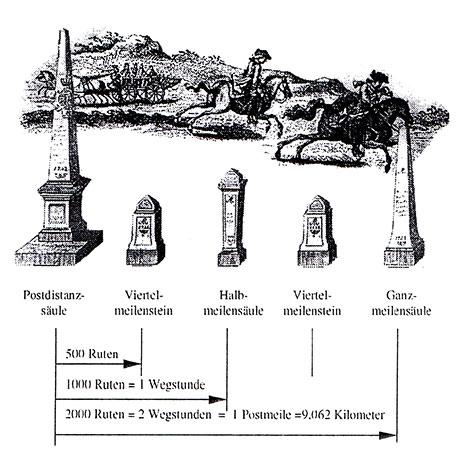 Darstellung der unterschiedlichen Meilensäulen mit Entfernungen